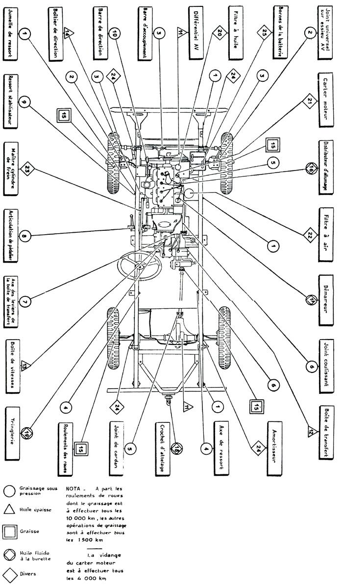 [ Vue d'ensemble chassis et plan de graissage - Jeep m@g ]